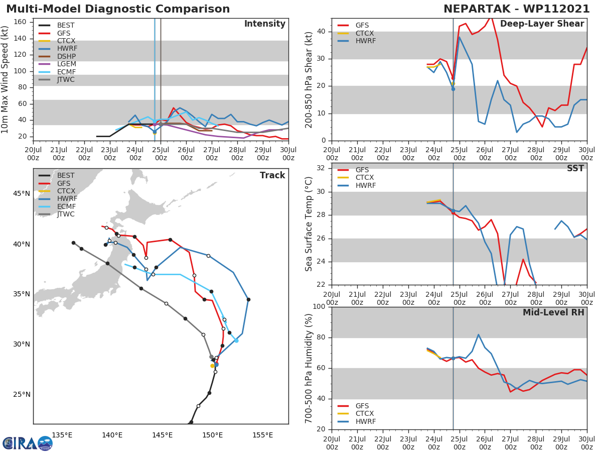 11W(NEPARTAK).MODEL DISCUSSION: NUMERICAL MODELS DIVERGE SIGNIFICANTLY ACROSS- AND ALONG-TRACK SPREADING OUT TO OVER 700KM BY 48H AND OVER 1280KM BY 120H. ECMF  OFFERS A TRUNCATED SOLUTION, TERMINATING THE FORECAST TRACK AT 36HRS. THESE VARYING SOLUTIONS MAY INDICATE THE MODELS ARE HAVING DIFFICULTY TRACKING MULTIPLE WEAK VORTICES.