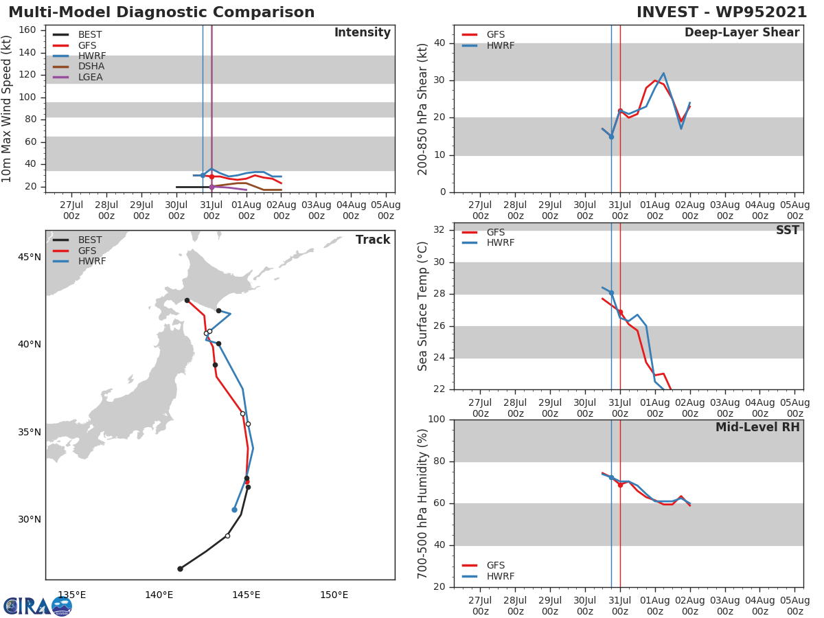 INVEST 95W.GLOBAL MODELS ARE IN GOOD AGREEMENT WITH THE  SYSTEM MAINTAINING CURRENT INTENSITY WHILE TRACKING NORTH, AND  ULTIMATELY DISSIPATING NEAR HOKKAIDO, JAPAN WITHIN 36 HOURS.