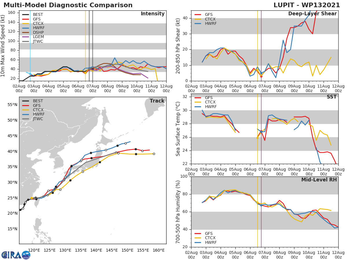 TS 13W(LUPIT).  MODEL DISCUSSION: NUMERICAL MODEL GUIDANCE CONTINUES TO BE IN GOOD AGREEMENT, WITH ONLY A SLIGHT WESTWARD SHIFT AFTER THE SYSTEM REDEVELOPS NORTHEAST OF TAIWAN. THE CONSENSUS MEMBERS ARE TIGHTLY CLUSTERED, WITH ONLY A 130 KM SPREAD AT 72H. THE FORECAST TRACK FOLLOWS THE PREVIOUS WARNING CLOSELY, WITH THE GREATEST UNCERTAINTY ASSOCIATED WITH THE ALONG-TRACK ERRORS AS LUPIT ACCELERATES TOWARD THE NORTHEAST DURING ITS EAST CHINA SEA TRANSIT. THE LARGE-SCALE SYNOPTIC PATTERN RENDERS MEDIUM CONFIDENCE TO THE TRACK FORECAST BEYOND 72 HOURS, WITH LOW CONFIDENCE IN THE NEAR TERM AS LUPIT  INTERACTS WITH THE TERRAIN OF TAIWAN. THE INTENSITY FORECAST  LIKEWISE FOLLOWS CONSENSUS. BOTH HWRF AND COAMPS-TC HAVE BACKED OFF  A BIT ON THEIR FORECAST PEAK INTENSITY, WITH THE SYSTEM MOSTLY  LIKELY STAYING BELOW TYPHOON INTENSITY. AT THIS TIME, THERE IS NOT  ENOUGH CERTAINTY IN WHAT WILL REMAIN OF THE LLCC AFTER INTERACTION  WITH TAIWAN, SO THE REINTENSIFICATION FORECAST REMAINS CONSERVATIVE.  MUCH WILL DEPEND UPON THE EXTENT TO WHICH THE INNER CORE OF LUPIT  WILL REMAIN INTACT OVER THE NEXT 24 HOURS.