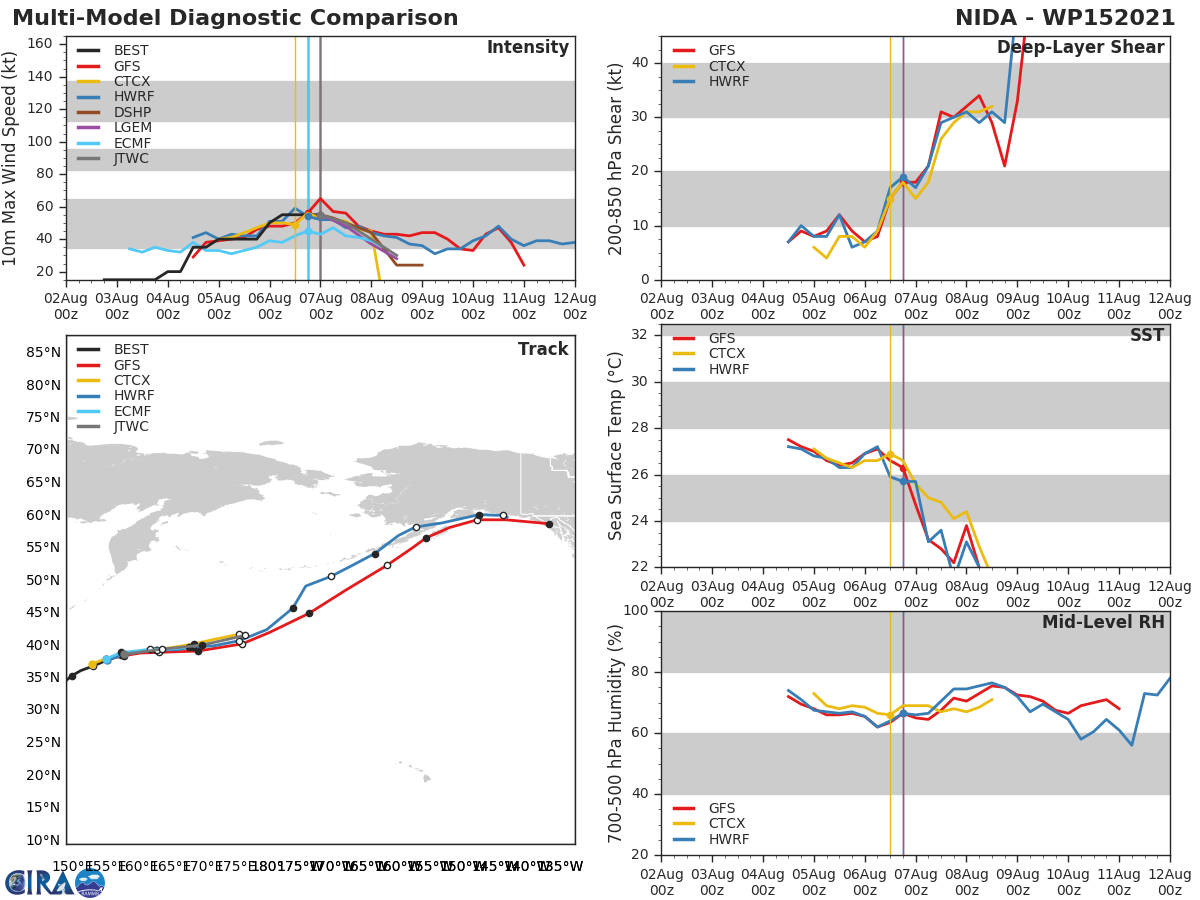 TS 15W(NIDA). MODEL DISCUSSION: NUMERICAL MODEL GUIDANCE IS IN GOOD AGREEMENT WITH MINIMAL SPREAD OF 130 KM AT 36H. THE JTWC FORECAST REMAINS CONSISTENT WITH THE PREVIOUS FORECAST WITH HIGH CONFIDENCE AND SLIGHTLY AHEAD OF THE CONSENSUS BASED ON RECENT ACCELERATION. SIMILARLY, THE INTENSITY GUIDANCE IS IN GOOD AGREEMENT WITH ALL MODELS INDICATING A SHORT PERIOD OF CONSTANT INTENSITY FOLLOWED BY STEADY WEAKENING. THE JTWC FORECAST FOLLOWS THE BULK OF THE GUIDANCE WITH HIGH CONFIDENCE.