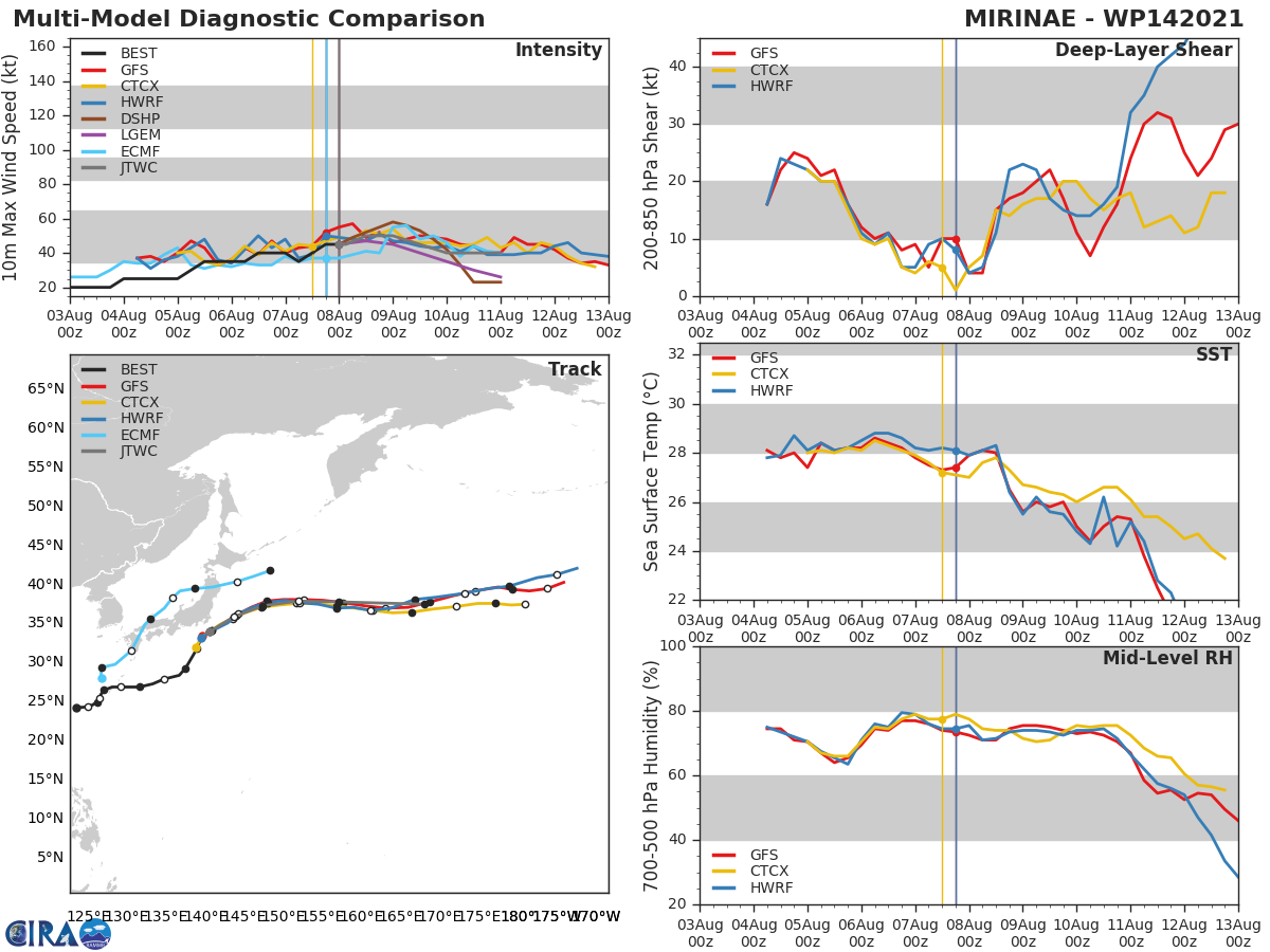 TS 14W(MIRINAE). MODEL DISCUSSION: NUMERICAL MODEL GUIDANCE REMAINS TIGHTLY CLUSTERED AND HAS CHANGED LITTLE DURING THE PAST SIX HOURS, AND THE JTWC TRACK AND INTENSITY FORECASTS ARE VERY SIMILAR TO THE PREVIOUS FORECAST. THE JTWC INTENSITY FORECAST IS SLIGHTLY ABOVE THE MULTI- MODEL CONSENSUS DUE TO RECENT ORGANIZATIONAL TRENDS AND POOR  REPRESENTATION OF THE VORTEX STRUCTURE IN THE CURRENT HWRF AND  COAMPS-TC FORECASTS.