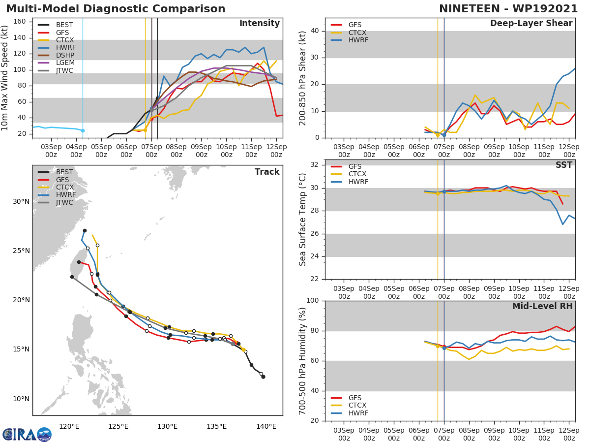 TY 19W(CHANTHU). MODEL DISCUSSION: CONFIDENCE IN THE SHORT-TERM FORECAST THROUGH 48H IS HIGH, WITH A 185KM SPREAD OF CONSENSUS MEMBERS AT 48H. GFS AND ITS ENSEMBLE ARE SHOWING A BIT MORE EQUATORWARD TRACK, BUT OVERALL ALL MEMBERS ARE IN AGREEMENT ON THE TRACK THROUGH 48H. THEREAFTER THINGS BEGIN TO DIVERGE SIGNIFICANTLY. AT 96H, THE GFS, GFS ENSEMBLE, NAVGEM AND HWRF TURN SHARPLY POLEWARD ALONG THE EAST COAST OF TAIWAN, WHILE THE UKMET, UKMET ENSEMBLE, ECMWF AND ECMWF ENSEMBLE CONTINUE THEIR CONSISTENT TRACK TO THE SOUTH OF TAIWAN, LEADING TO A 795KM SPREAD AT 48H. THE NAVGEM AND GFS MODELS HAVE BEEN HIGHLY INCONSISTENT RUN TO RUN, THOUGH THE CURRENT AND MOST RECENT RUNS HAVE BEEN CONSISTENT OVERALL ON THE SHARP TURN POLEWARD EAST OF TAIWAN. THUS THERE IS LESS PRESSURE TO DISCOUNT THEM ALTOGETHER, BUT NOT YET ENOUGH CONFIDENCE TO FULLY SHIFT THE TRACK. HENCE THE JTWC FORECAST TRACK REMAINS CONSISTENT WITH THE PREVIOUS FORECAST, AND REMAINS SOUTH OF THE CONSENSUS MEAN WITH MEDIUM CONFIDENCE.