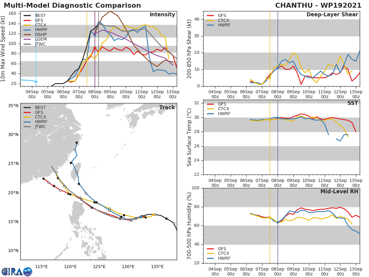 STY 19W(CHANTHU).MODEL DISCUSSION: TRACK GUIDANCE IS IN GOOD AGREEMENT, WITH A 130KM SPREAD AT 48H. BEYOND 48H HOWEVER, THE GUIDANCE SHOWS INCREASING UNCERTAINTY WITH SPREAD INCREASING TO 1020KM AT 120H. THE ECMWF, NAVGEM, JGSM AND THEIR ENSEMBLES SHOW THE SYSTEM TURNING SHARPLY POLEWARD OVER OR JUST SOUTH OF TAIWAN AND MOVING TOWARDS SHANGHAI. MEANWHILE THE GFS, UKMET AND GALWEM SHOW A TRACK CLOSER TO HONG KONG. THE NAVGEM AND JGSM HAVE BEEN DISCOUNTED AS UNREALISTIC AT THIS TIME, AND THUS THE JTWC FORECAST TRACK LIES SOUTH AND WEST OF THE CONSENSUS MEAN AND CONSISTENT WITH PREVIOUS FORECASTS WITH HIGH CONFIDENCE THROUGH 48H AND MEDIUM CONFIDENCE THEREAFTER. INTENSITY GUIDANCE HAS STRUGGLED WITH THIS SYSTEM, PARTICULARLY IN THE INTENSIFICATION PHASE. IT HAS NOW COME INTO MUCH BETTER AGREEMENT, WITH DECREASING SPREAD IN THE GUIDANCE. GFS CONTINUES TO SHOW DRASTIC WEAKENING TO 85 KNOTS/CAT 2 BY 12H THEN STEADY STATE THROUGH LANDFALL. MEANWHILE COAMPS-TC CONTINUES TO INDICATE INTENSIFICATION, WHICH SEEMS IMPROBABLE. THE REMAINDER OF THE GUIDANCE AGREES ON NEAR TERM WEAKENING FOLLOWED BY A SMALL INTENSIFICATION THEN WEAKENING PRIOR TO LANDFALL. THE JTWC FORECAST LIES CLOSE TO, BUT ABOVE, THE HWRF AND ABOVE THE INTENSITY CONSENSUS. THE TIMING OF EWRC, THE AMOUNT OF WEAKENING EXPECTED AND THE TIMING OF THE COMPLETION OF EWRC ALL LEND LOW CONFIDENCE TO THE INTENSITY FORECAST.