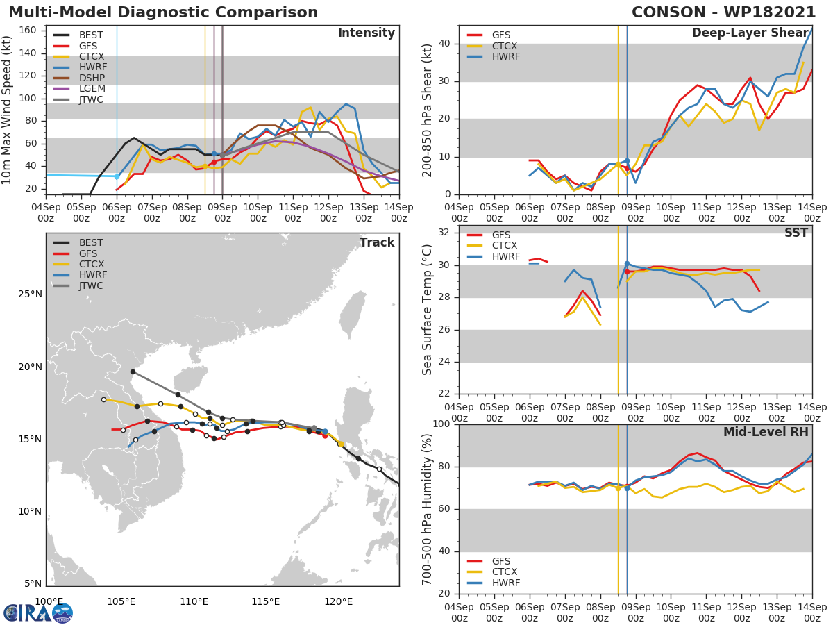 TS 18W(CONSON).MODEL DISCUSSION: NUMERICAL MODELS ARE IN POOR AGREEMENT, SIGNIFICANTLY SPREADING TO 1500KM BY 120H WITH NAVGEM THE EXTREME OUTLIER ON THE RIGHT, DRASTICALLY DEFLECTING THE VORTEX NORTHWARD AFTER 36H, A POSSIBLE EXCESSIVE BINARY INTERACTION WITH A  SECONDARY CYCLONE (STY 19W IN THE PHILIPPINE SEA). IN VIEW OF THESE, THERE IS LOW CONFIDENCE IN THE FULL EXTENT OF THE JTWC TRACK FORECAST. THERE IS MEDIUM CONFIDENCE IN THE INTENSITY FORECAST UP TO 72H AND LOW CONFIDENCE AFTERWARD.