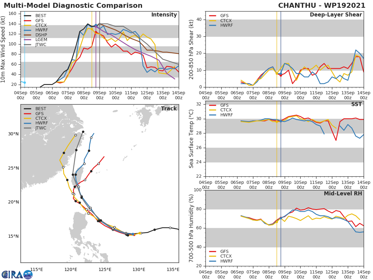 STY 19W(CHANTHU). MODEL DISCUSSION: NUMERICAL MODELS ARE NOW UNIFIED WITH A  RECURVATURE TRACK FORECAST SOLUTION WITH A GRADUAL AND EVEN  SPREADING TO 490KM BY 120H WITH NVGM THE NOTABLE RIGHT-OF-TRACK  OUTLIER ON THE RIGHT MARGIN OF THE ENVELOPE AND 195KM AWAY FROM THE  MAIN CLUSTER AT 120H. IN VIEW OF THIS, THERE IS HIGH CONFIDENCE  IN THE JTWC TRACK FORECAST UP TO 72H, AND MEDIUM CONFIDENCE  AFTERWARD WHERE IT IS LAID JUST TO THE LEFT OF MODEL CONSENSUS TO  OFFSET NVGM. THERE IS ALSO HIGH CONFIDENCE IN THE INTENSITY FORECAST  UP TO 72H, WHERE IT IS HELD SLIGHTLY HIGHER THAN MODEL CONSENSUS  TO BETTER REFLECT THE FAVORABLE ENVIRONMENT, AND MEDIUM CONFIDENCE  AFTERWARD, IN VIEW OF THE UNCERTAIN IMPACTS THAT VERTICAL WIND SHEAR AND LAND  INTERACTIONS WILL BRING.