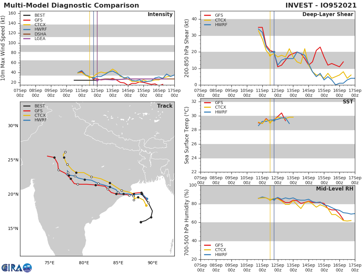 INVEST 95B.  GLOBAL MODELS ARE IN AGREEMENT THAT INVEST 95B WILL TRACK  NORTHWESTWARD WITH A SMALL WINDOW TO INTENSIFY DUE TO A WEAKENING  TEJ IN THE NORTHERN BAY OF BENGAL.