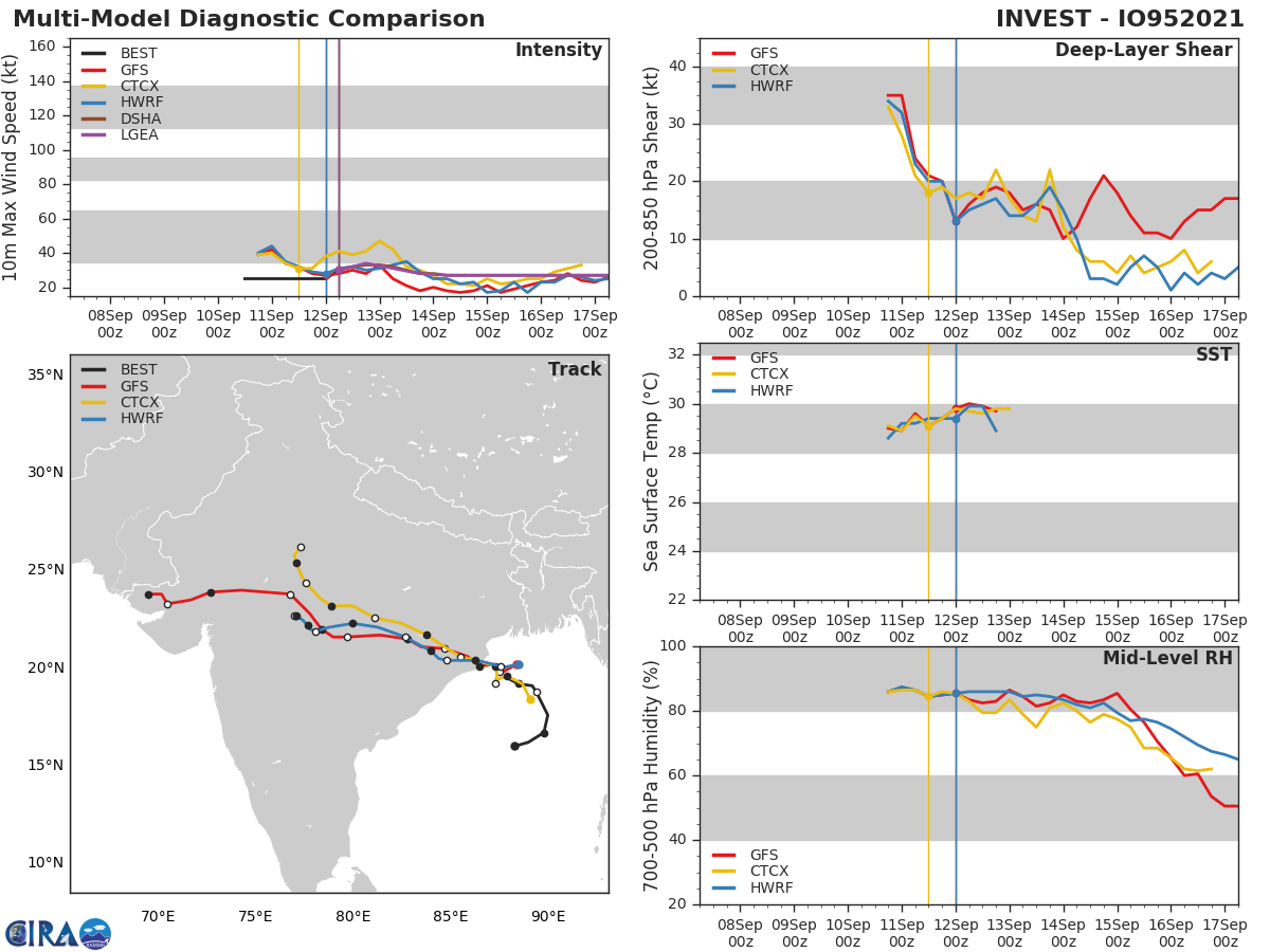 INVEST 95B. GLOBAL MODELS ARE GOOD IN AGREEMENT THAT INVEST  95B WILL CONTINUE TO CONSOLIDATE AND TRACK NORTHWESTWARD OVER THE  NEXT 12 TO 24 HOURS AND THERE EXISTS A BRIEF WINDOW OF OPPORTUNITY  FOR THE SYSTEM TO REACH MINIMAL TROPICAL STORM STRENGTH(35KNOTS) PRIOR TO  LANDFALL ALONG THE NORTHEAST COAST OF INDIA.