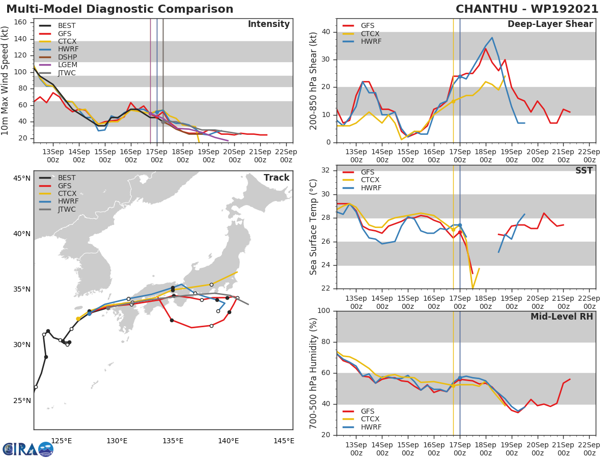 TS 19W(CHANTHU).  MODEL DISCUSSION: WITH THE EXCEPTION OF GALWEM, WHICH APPARENTLY JUMPS CIRCULATIONS TO THE EXTRA-TROPICAL SYSTEM WEST OF HONSHU AND TRACKS RAPIDLY NORTHEAST, TRACK GUIDANCE IS IN FAIRLY GOOD AGREEMENT WITH AN 160KM SPREAD AT 24H. AFTER 24H, AS THE SYSTEM BECOMES INCREASINGLY BROAD AND DISORGANIZED, THE GUIDANCE DIVERGES, WITH ALL TRACKERS WITH THE EXCEPTION OF THE ECMWF ENSEMBLE, AGREEING ON A SLOW TRACK PASSING SOUTH OF TOKYO FOLLOWED BY A TURN SOUTHWARD AFTER 48H. THE JTWC FORECAST LIES ON THE NORTH SIDE OF THE GUIDANCE ENVELOPE THROUGH 48H, THEN JUST EAST OF THE CONSENSUS MEAN THROUGH 72H. OVERALL CONFIDENCE IS MEDIUM, WITH SIGNIFICANT UNCERTAINTY AFTER 36H. THE JTWC INTENSITY FORECAST IS SLIGHTLY HIGHER THAN THE CONSENSUS MEAN WITH MEDIUM CONFIDENCE.