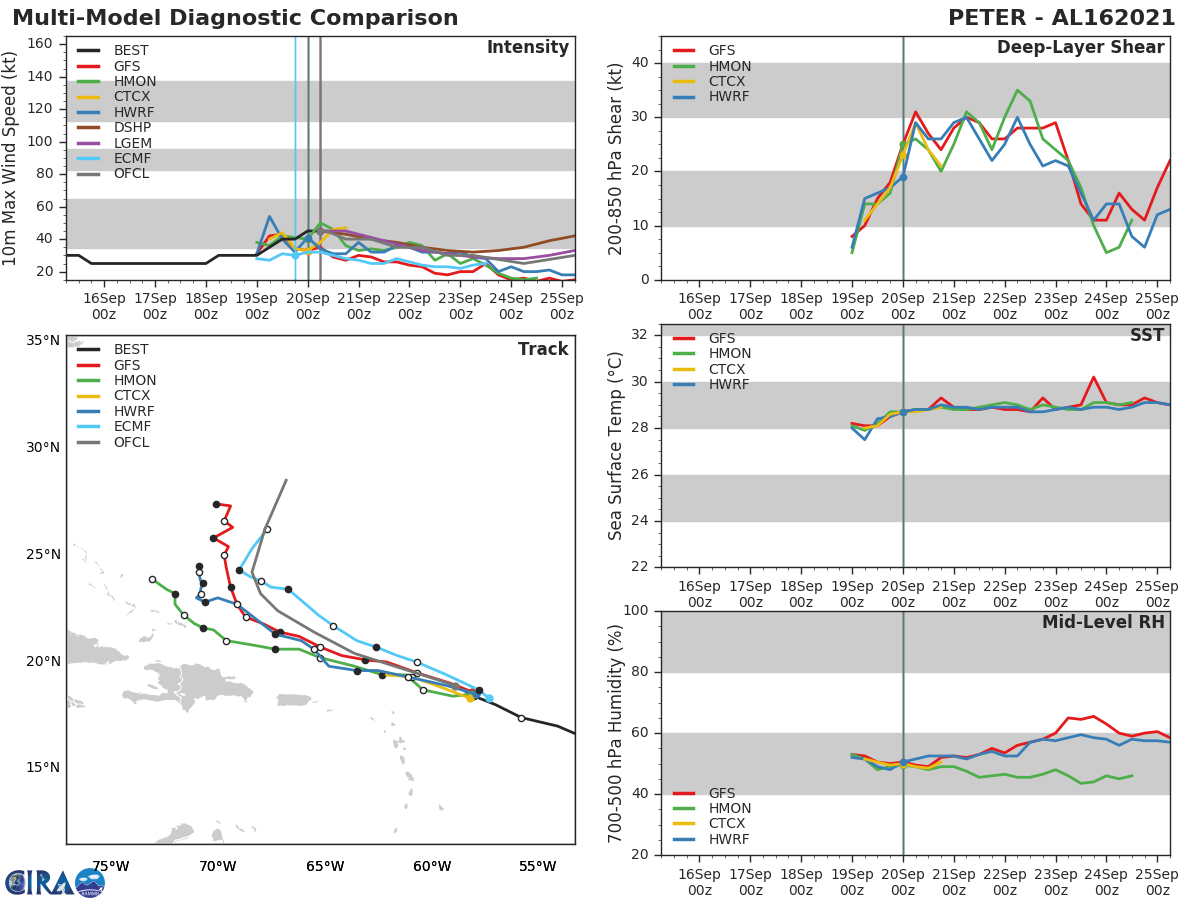 TS 16L(PETER). TRACK AND INTENSITY GUIDANCE.