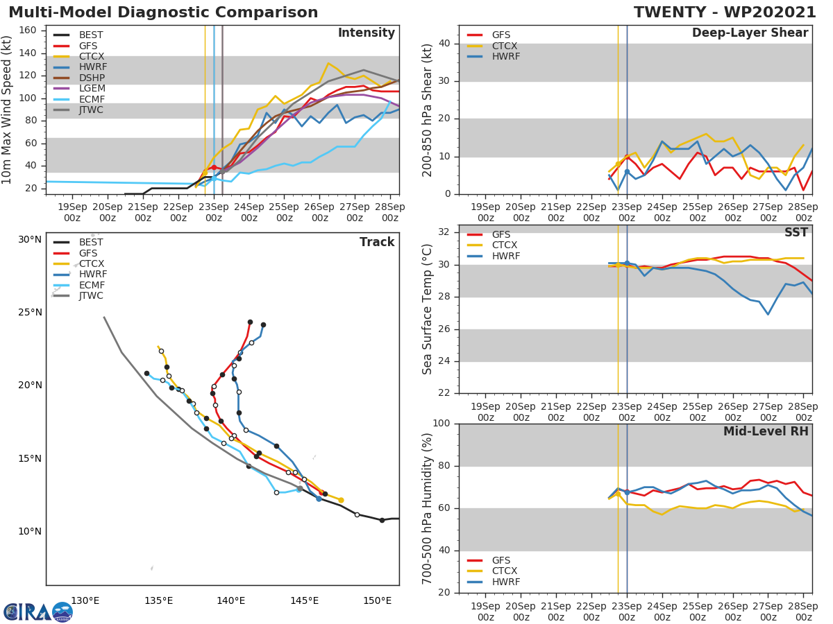 MODEL DISCUSSION: NUMERICAL MODELS ARE IN SIGNIFICANT DISAGREEMENT WITH GFS AND GFS ENSEMBLE SHOWING A NEAR POLEWARD TRACK, WHEREAS THE REMAINING MODELS SHOW A MORE GRADUAL RECURVE WITH A SUSTAINED NORTHWESTERLY TRACK THROUGH 96H. UKMET AND THE UKMET ENSEMBLE TRACKS ARE FURTHER DELAYED IN THEIR RECURVE TIMING WITH SUBTROPICAL RIDGE AXIS TO THE SOUTH OF KADENA. THE JTWC TRACK IS LAID ALONG THE BULK OF THE GUIDANCE WITH A SUSTAINED NORTHWESTERLY TRACK. JTWC INTENSITY GUIDANCE IS IN OVERALL AGREEMENT WITH RAPID INTENSIFICATION EXPECTED BETWEEN 12H AND 36H.