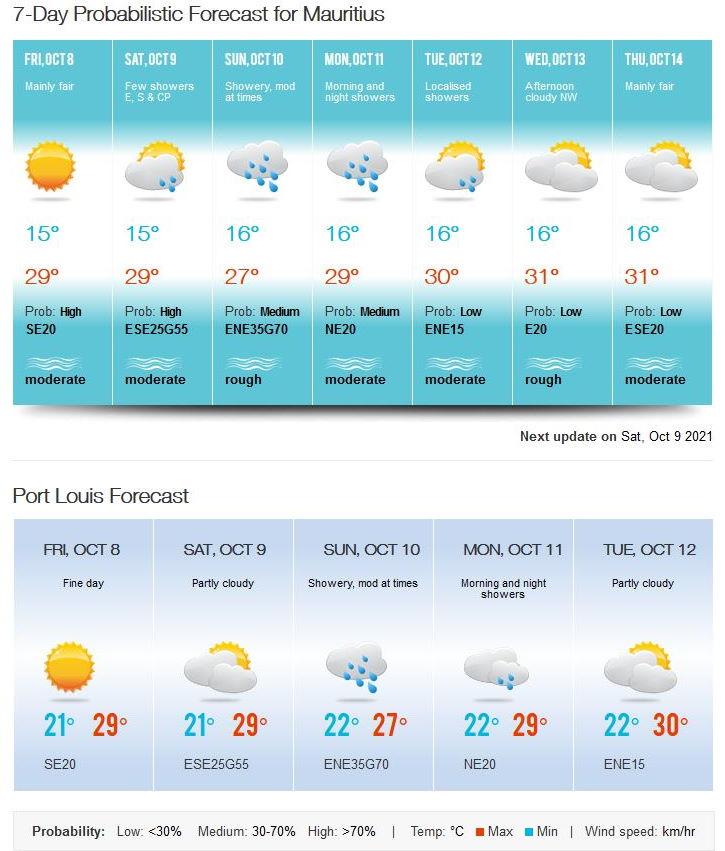 Bulletin prévision - Maurice  COMMUNIQUÉ DE LA MÉTÉO POUR MAURICE ÉMIS À 16H30 CE VENDREDI 08 OCTOBRE 2021.     SITUATION GÉNÉRALE:   Un anticyclone s'approche des Mascareignes par le Sud-Ouest et renforcera graduellement le vent sur notre région.     PRÉVISIONS POUR LES PROCHAINES 24 HEURES:   Il fera essentiellement beau cette nuit, à l'exception de quelques ondées sur les hauteurs.  La température minimale variera entre 15 et 17 degrés Celsius sur les hauteurs et entre 19 et 21 degrés Celsius sur les régions côtières.  Ciel partiellement nuageux demain avec quelques ondées à l'Est, au Sud et sur le Plateau Central.    La température maximale sera de 23 à 25 degrés Celsius sur le plateau central et de 27 à 29 degrés Celsius sur le littoral.  Le vent soufflera du Sud-Est d'environ 20 km/h et se renforcera davantage demain.  Mer agitée au-delà des récifs avec des vagues de 2 mètres.      Marées Hautes :  Demain 02h17 et 14h04.  Marées Basses : 20h14 et demain 08h11.     Lever du soleil (Demain) : 05h43.  Coucher du soleil (Demain) : 18h10.     La pression atmosphérique à 16h00 : 1016 hectoPascals.