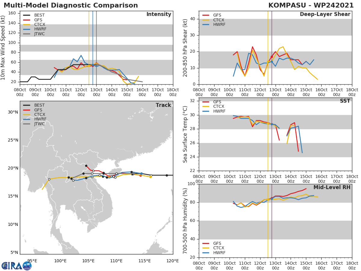 MODEL DISCUSSION: TRACK GUIDANCE IS IN VERY GOOD AGREEMENT THROUGH THE LANDFALL IN VIETNAM, WHERE AFTER THE TRACKERS SPREAD OUT AS THEY LOSE THE WEAKENING VORTEX. THE JTWC REMAINS CONSISTENT WITH THE PREVIOUS FORECAST AND NEAR THE CONSENSUS MEAN TRACKER WITH HIGH CONFIDENCE. INTENSITY GUIDANCE IS LIKEWISE IN GOOD AGREEMENT THROUGH THE FORECAST PERIOD, LENDING HIGH CONFIDENCE TO THE JTWC FORECAST.