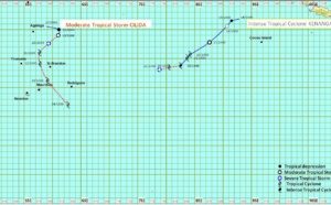 07S nommé CILIDA par la météo mauricienne(MMS/Vacoas).