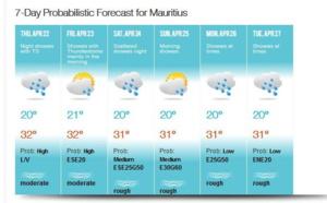 ILES SOEURS: temps maussade et localement bien humide, Vigilance en cours à la RÉUNION, tendances pour Dimanche, le 23/08h30